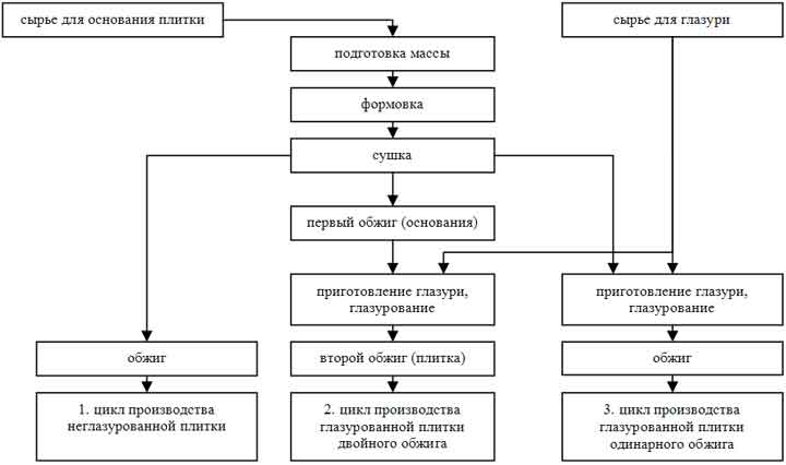 Технология производства керамических изделий схема
